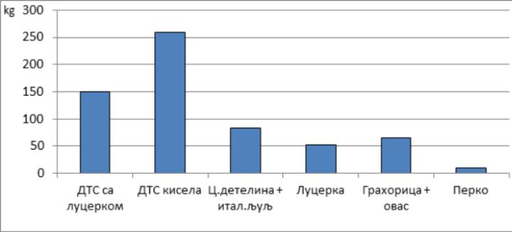 Количина додељеног сертификованог семена по категоријама
