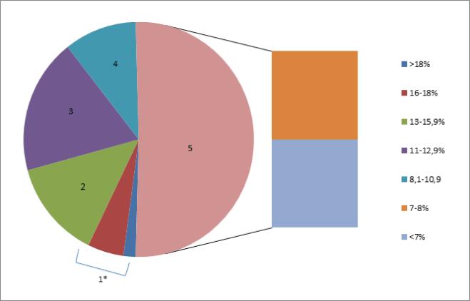 Сарджај сирових протеина у сену узорака прикупљених на фармама са назначеним групама квалитета према Америчком савету за кабаста хранива (*Групе квалитета, 1. до 5.)