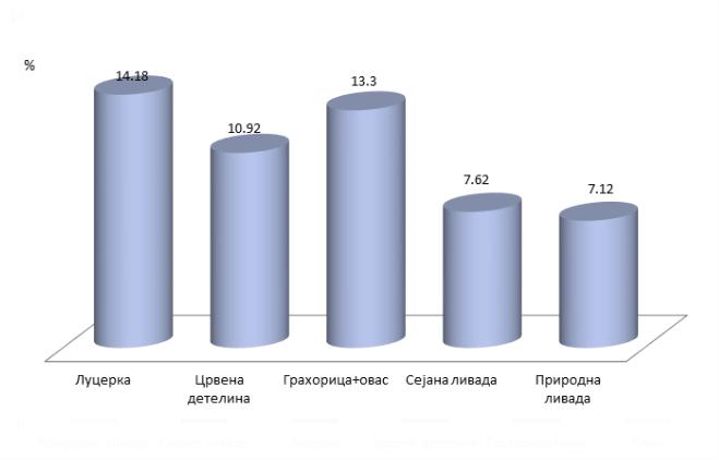 Просечан сарджај сирових протеина у различитим врстама сена прикупљених на фармама