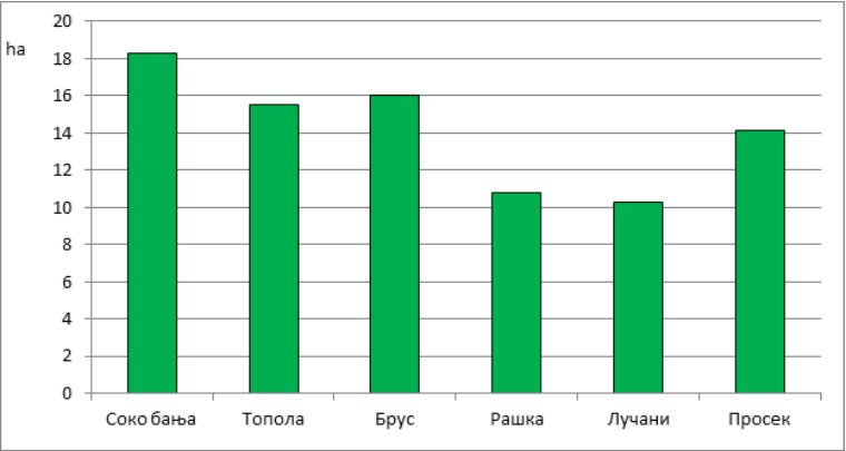 Површине пољопривредног земљишта које фармери укључени на пројекат обрађују