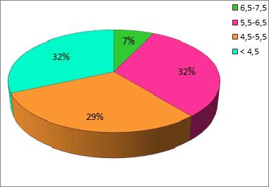 Киселост узоркованих земљишта (pH у KCl)